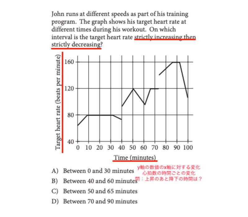 グラフ攻略の図