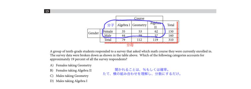 テーブル攻略の図